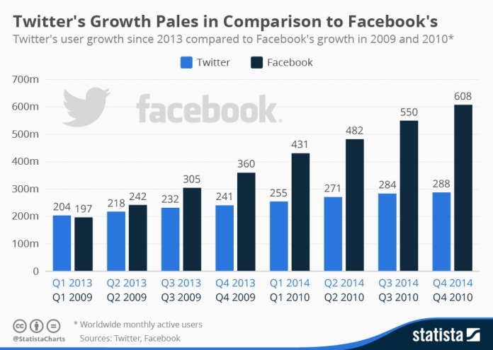 facebook-twitter-growth